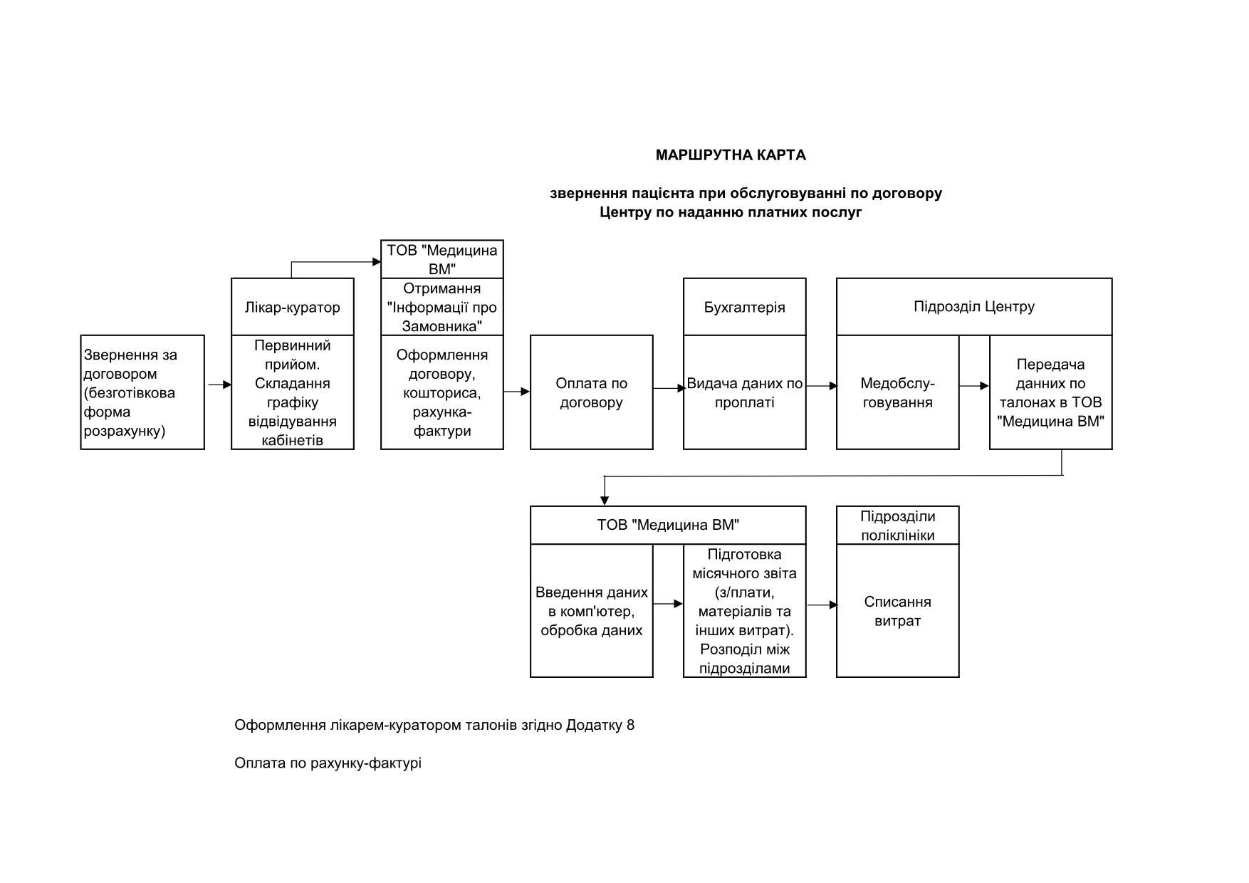 Маршрутна карта співпраці